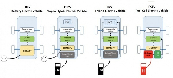 Types of Electric Cars and Working Principles - PT. Omazaki